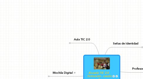 Mind Map: Escuela TIC 2.0  formación - sesión0
