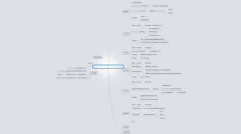 Mind Map: 翻轉教室課程實作-以Khan Academy網站學習為例