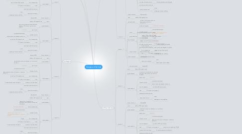 Mind Map: Конкурсы в Твиттере