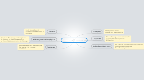 Mind Map: Phasen der Psychotherapie