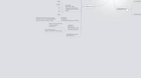 Mind Map: Hämeen Ammattikorkeakoulu -  HAMK