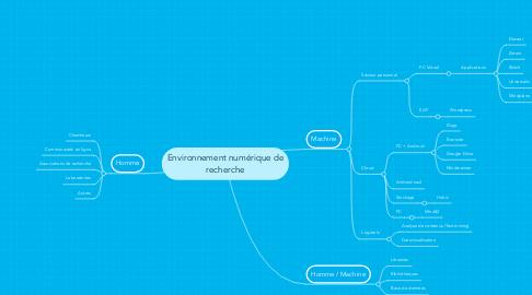 Mind Map: Environnement numérique de recherche