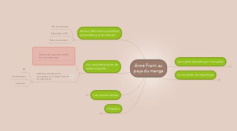 Mind Map: Anne Frank au pays du manga