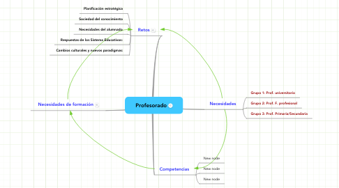 Mind Map: Profesorado