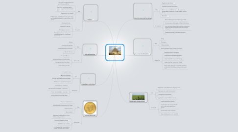 Mind Map: 7 components of civilization
