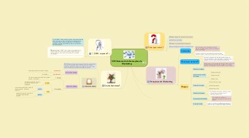 Mind Map: SIM Sistema de Informações de Marketing