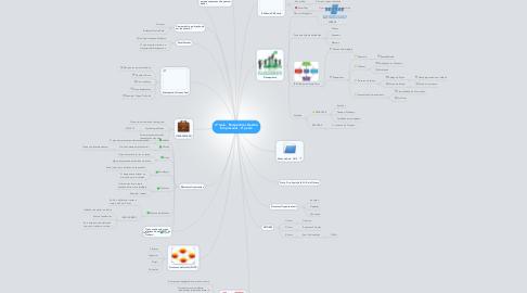 Mind Map: 4ª Aula - Perspectivas Gestão Empresarial - 2ª parte