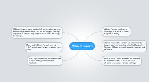 Mind Map: Millicent Fawcett