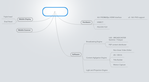 Mind Map: Project Liveforce MOBILE CORE