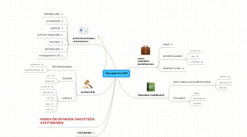 Mind Map: Ohjauspalvelut 2009