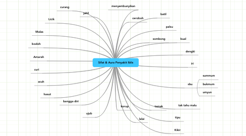 Mind Map: Sifat & Aura Penyakit Iblis