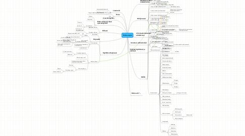 Mind Map: Wikituotanto