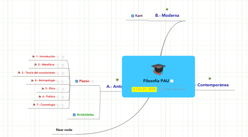 Mind Map: Filosofía PAU