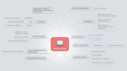 Mind Map: MiXM Den haag
