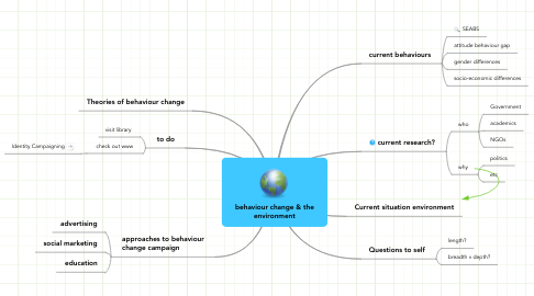 Mind Map: behaviour change & the environment