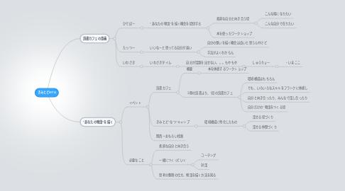 Mind Map: きみとどMTG