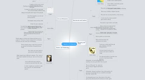 Mind Map: 7 Aspects of Civilazation