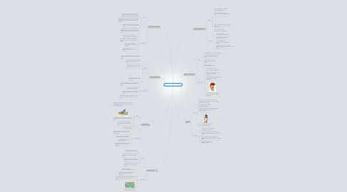 Mind Map: Civilization of people