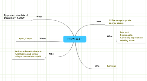 Mind Map: Five Ws and H