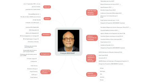 Mind Map: François BOCQUET