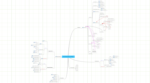Mind Map: Game Design Fluch und Siegel