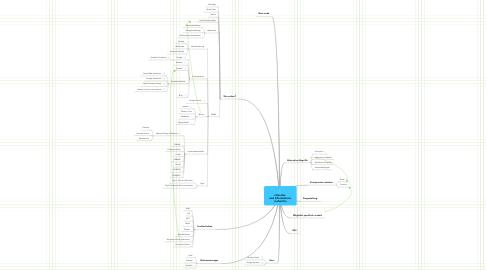 Mind Map: Literatur- und Informations- recherche