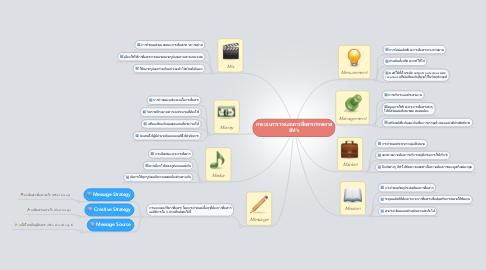 Mind Map: กระบวนการวางแผนการสื่อสารการตลาด8M's