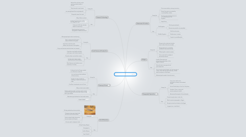 Mind Map: 7 Aspects Of Civilization