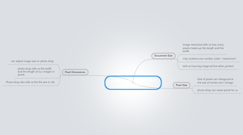 Mind Map: Image Resolutions And Pixel Dimensions