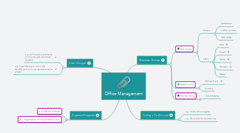 Mind Map: Office Management