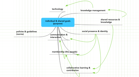 Mind Map: individual & shared goals