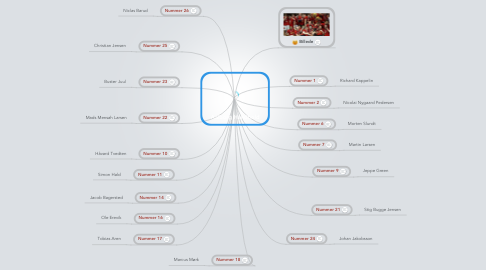 Mind Map: Aalborg Håndbold