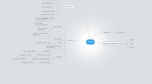 Mind Map: Mende