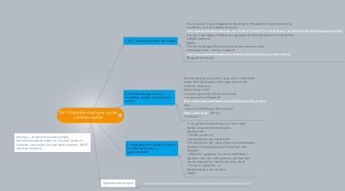 Mind Map: De 3 klassiske ideologier og de politiske partier