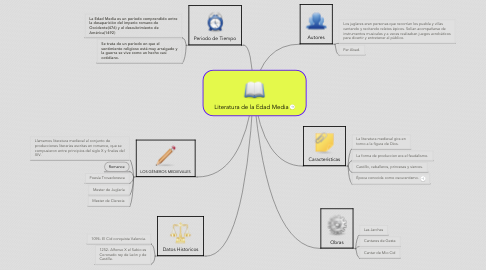 Mind Map: Literatura de la Edad Media
