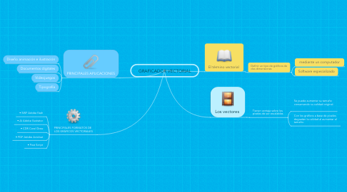 Mind Map: GRAFICADOR VECTORIAL