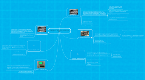 Mind Map: AVANCES TECNOLÓGICOS EN PC