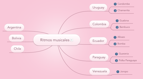 Mind Map: Ritmos musicales