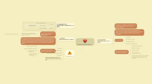 Mind Map: Etapas del desarrollo Cognitivo