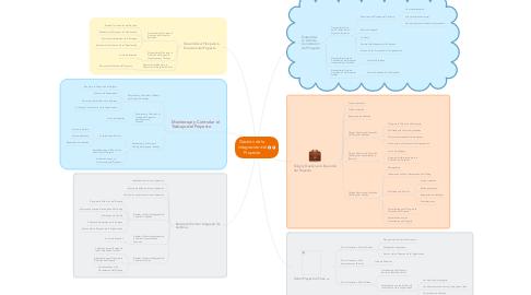 Mind Map: Gestión de la Integración del Proyecto