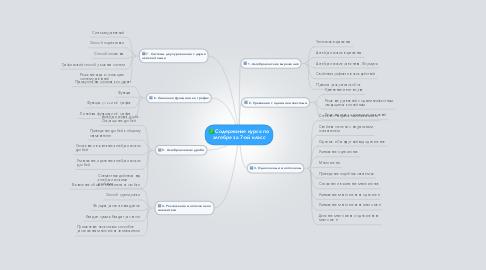Mind Map: Содержание курса по алгебре за 7-ой класс
