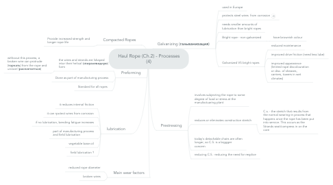 Mind Map: Haul Rope (Ch.2) - Processes (4)
