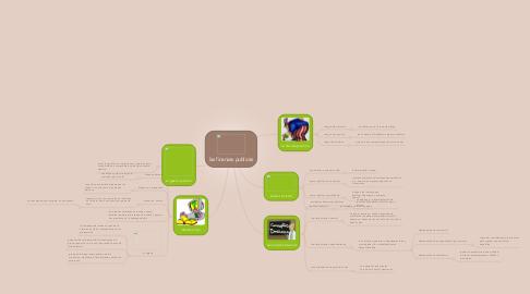 Mind Map: las finanzas publicas