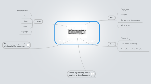 Mind Map: Mobile Devices in the Classroom