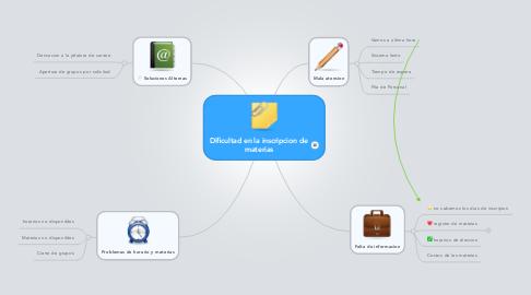 Mind Map: Dificultad en la inscripcion de materias