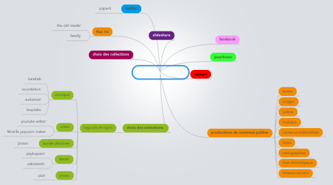Mind Map: contenus web 2.0