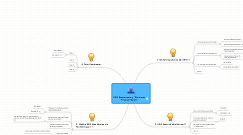 "Mind Map: EPG Brainstorming  ""Electronic Program Guide"""