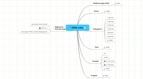 Mind Map: DM06-online