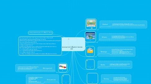 Mind Map: กระบวนการการสื่อสารการตลาด 8M
