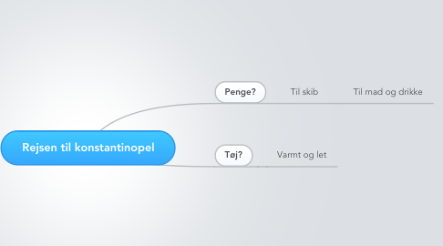 Mind Map: Rejsen til konstantinopel